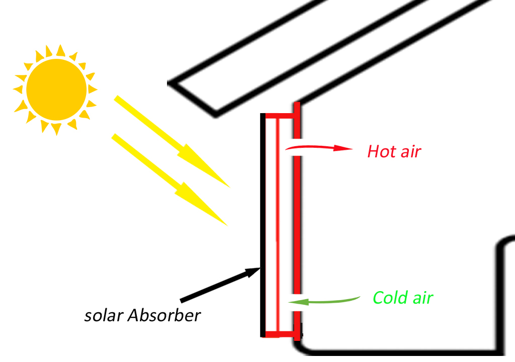How does a solar air heater work